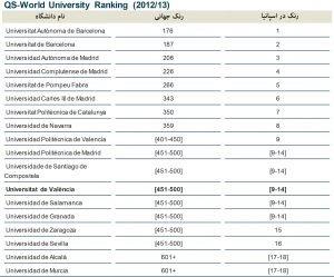 رنک دانشگاه های اسپانیا qs